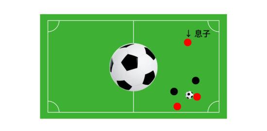 【サッカー】パスをもらえる場所は?小学生の息子が勘違いしていたポジショニング